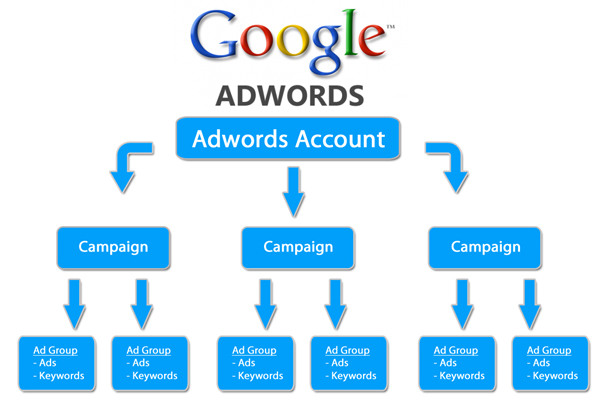 Google-Adwords-Campaign-Management-pixxelznet