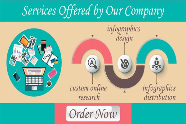 Infographic Distribution Service