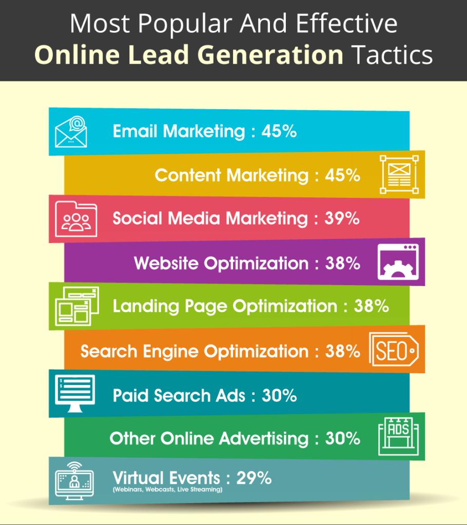 online-lead-generation-tactics